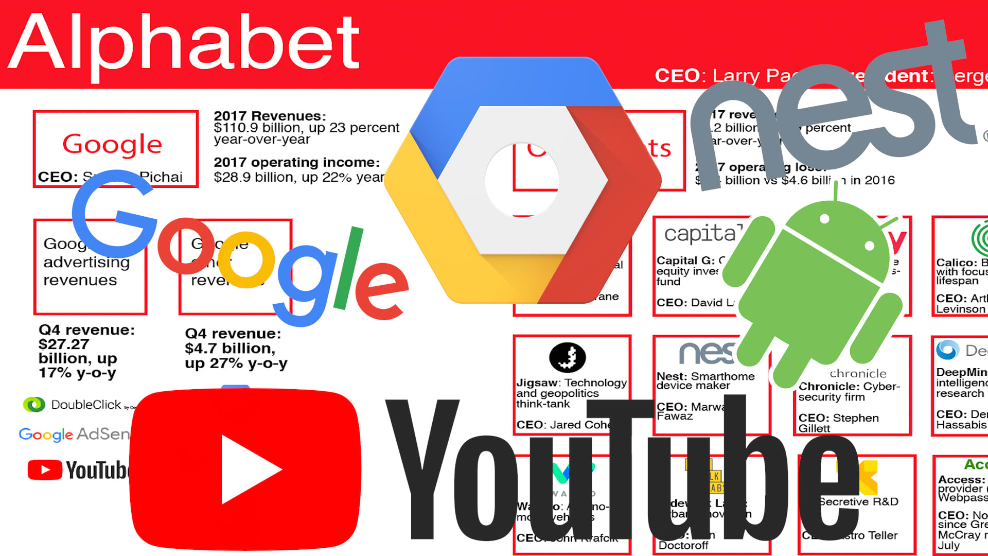 Alphabet is playing in a lot of areas, but is still a largely advertising  company