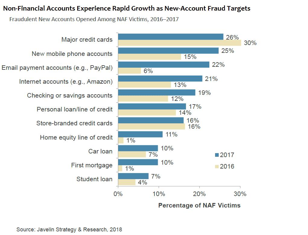 Javelin non-finance accounts