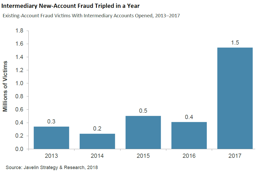 Javelin intermediate fraud