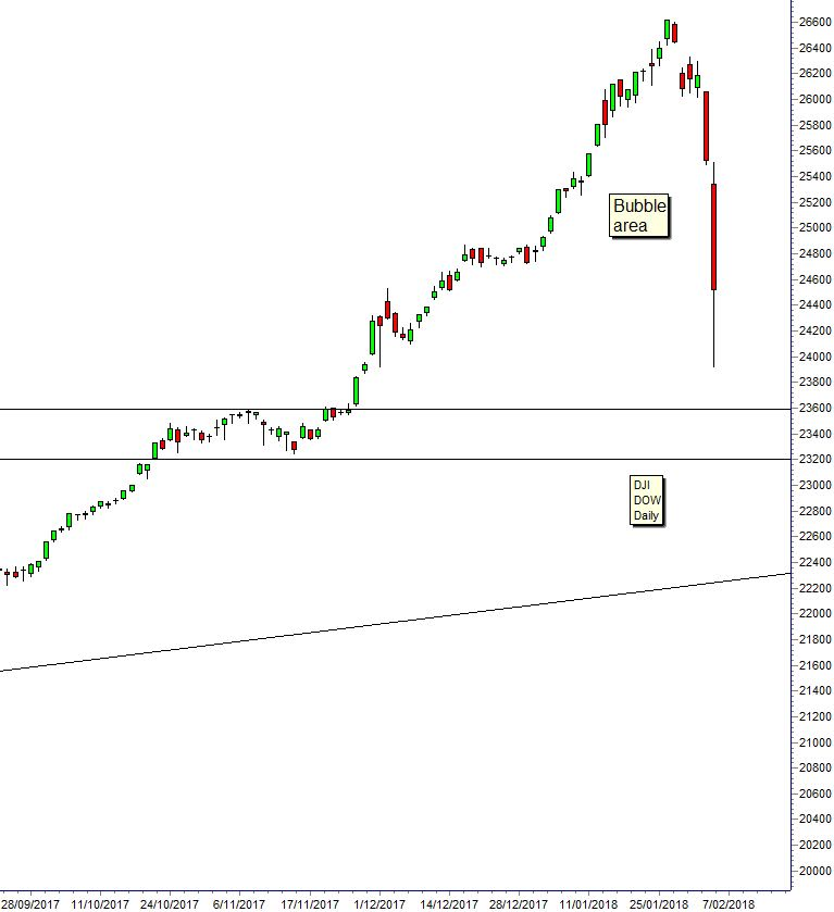 Dow GUPPY 180206 Asia