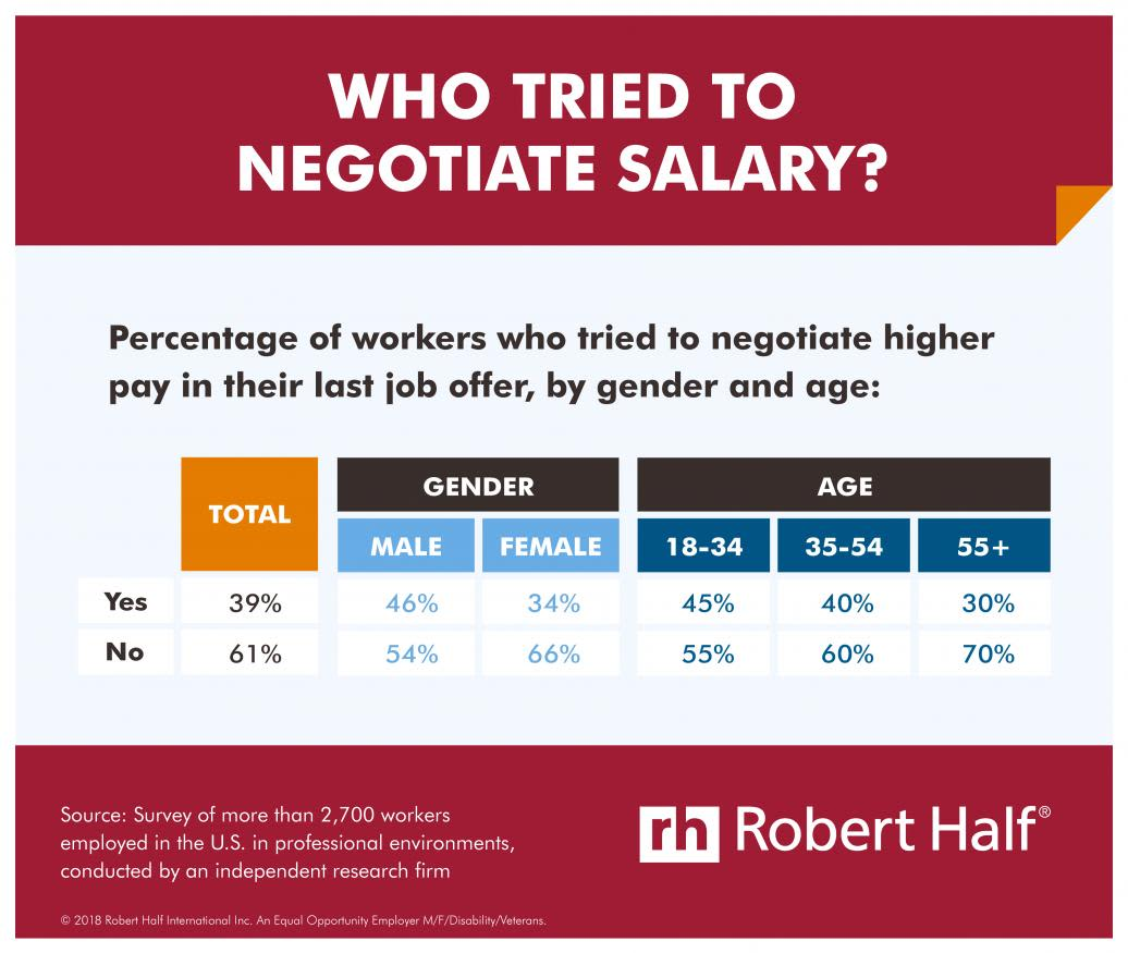 ONE TIME USE: Salary Negotiation infographic