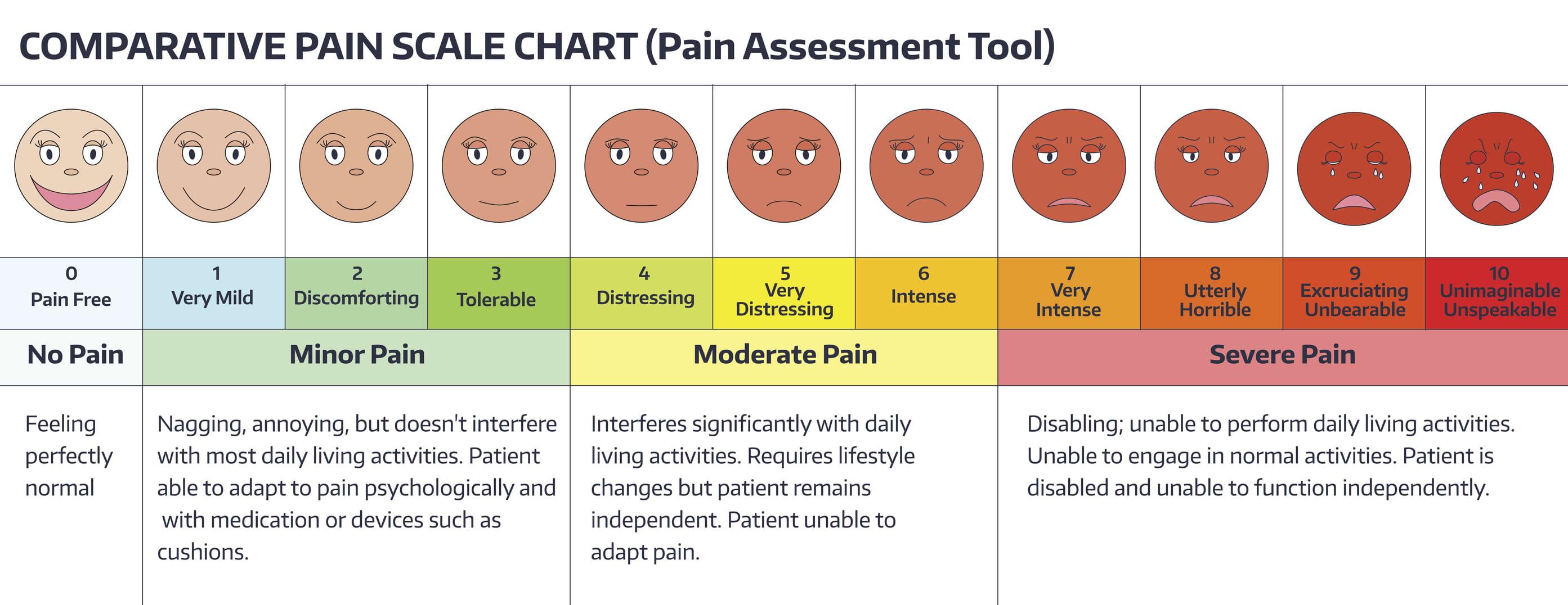 PREMIUM pain chart