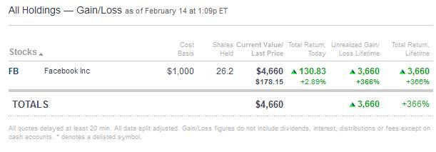 Chart Asset: CNBC FB Stock 2/14/18