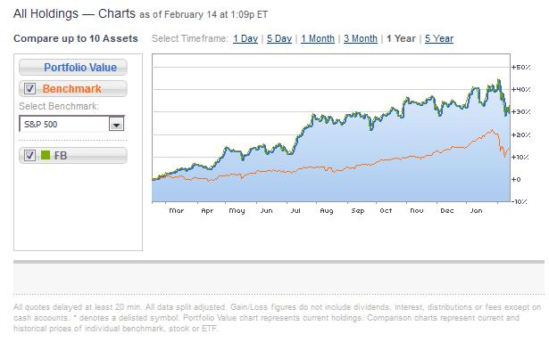 Chart Asset: CNBC FB Stock Graph 2/14/18