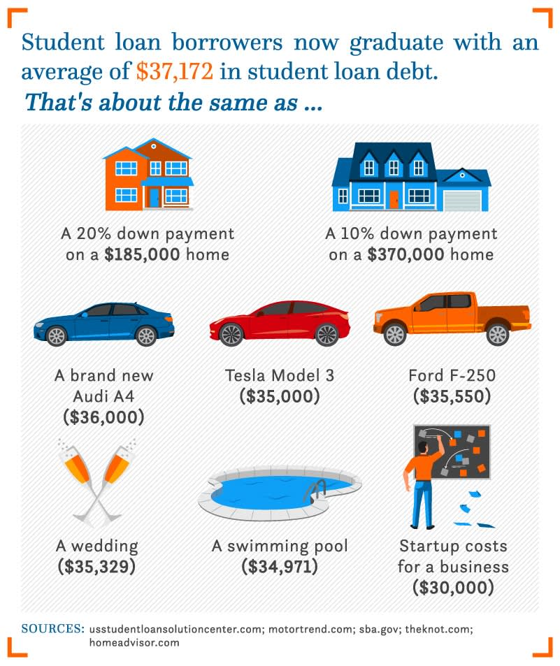 Here S How Much The Average Student Loan Borrower Owes When They Graduate