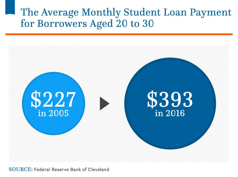 ONE TIME USE Handout: Student Debt Payment Chart