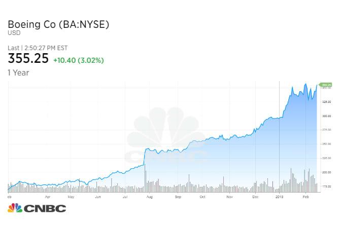 Chart Asset: CNBC Boeing Stock Graph 2/15/18
