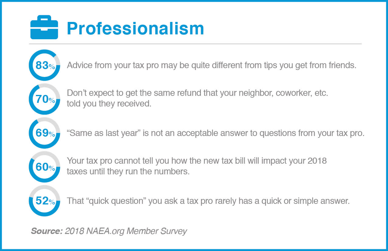 NAEA Professionalism chart obrien