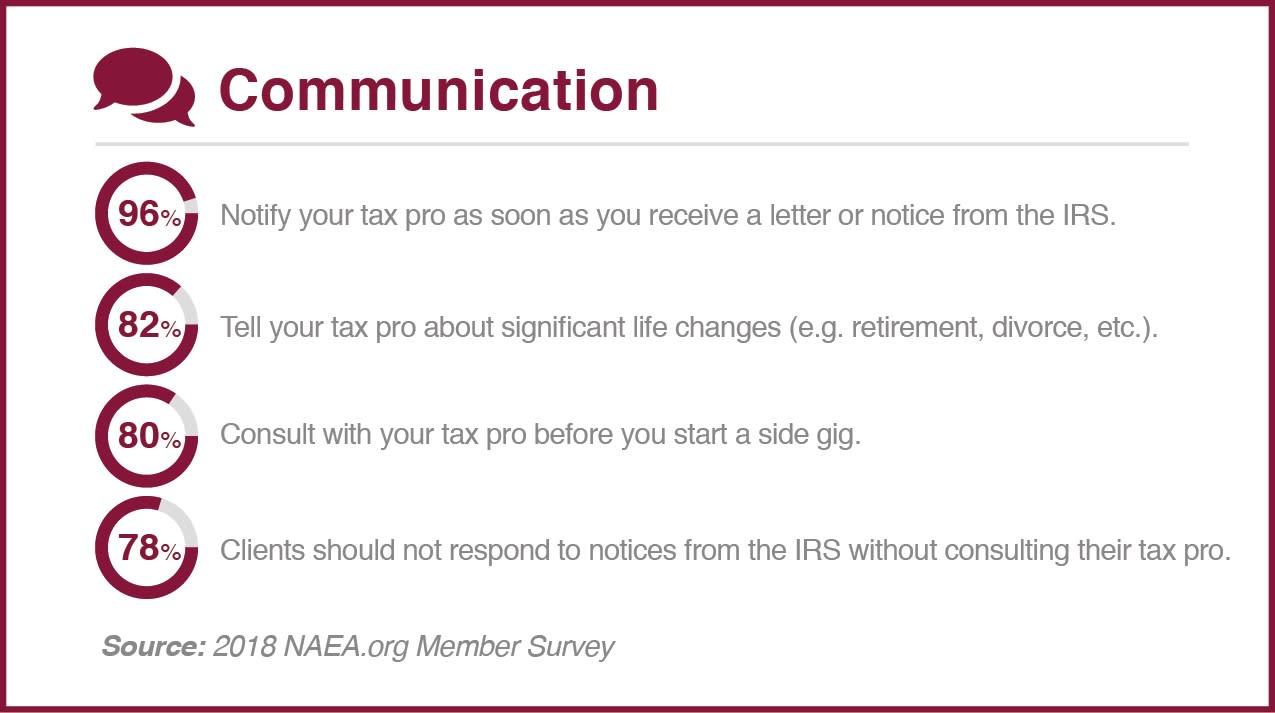 NAEA communication chart obrien