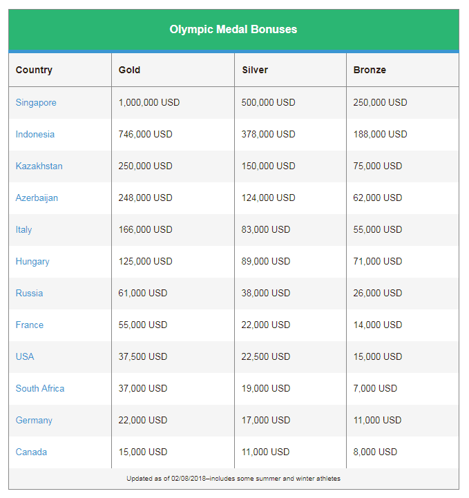 One time use: how much olympians earn