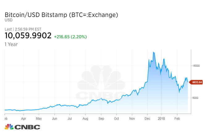 bitcoin feb 23 LEVY 180223