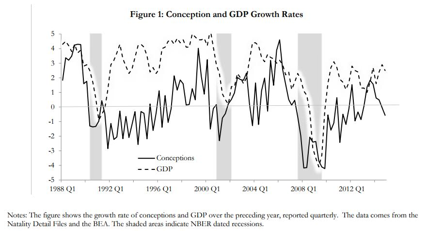 Conception and GDP growth rates Chart TURAK 180226