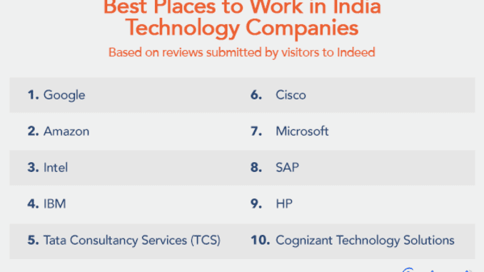 India's best technology companies: Google, Microsoft, Amazon