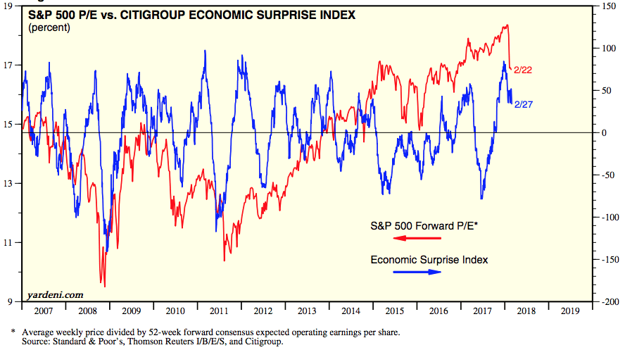 ONE TIME USE: Economic surprise chart