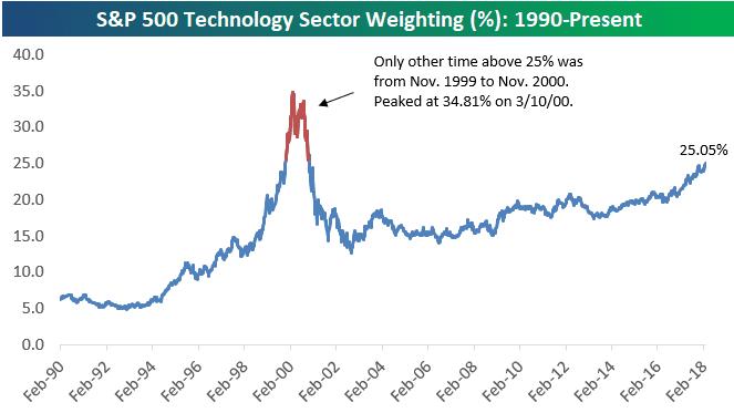 tech bespoke chart 180228 EC