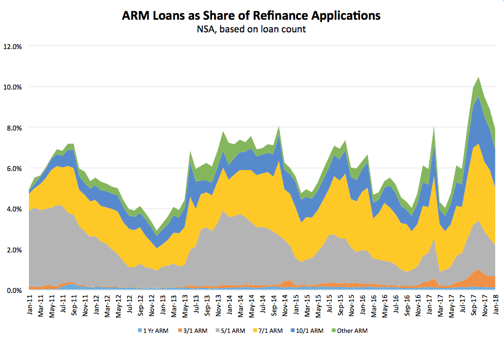 ARM Loans as Share of Refinance Applications 180301