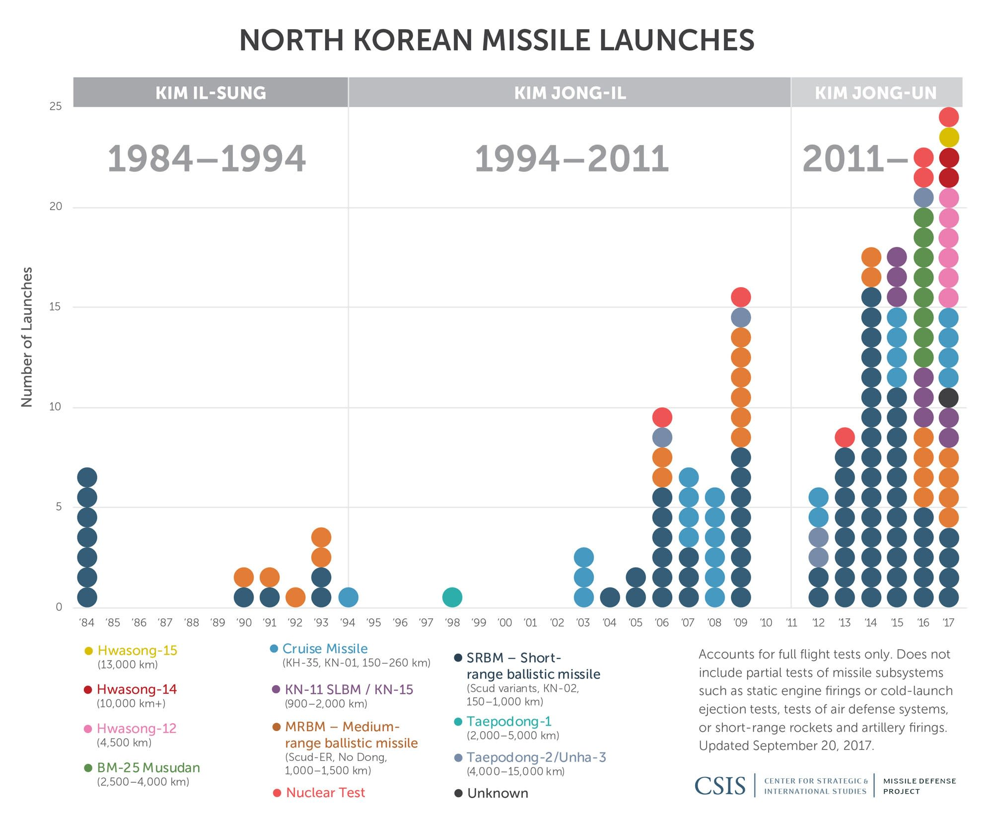 NOrth Korean Missile launches 180305