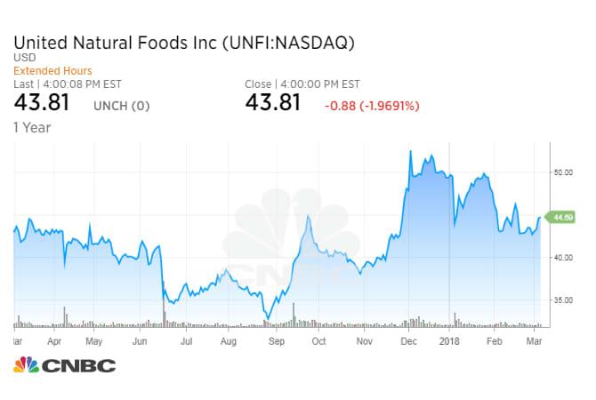 UNFI price chart LEVY 180308