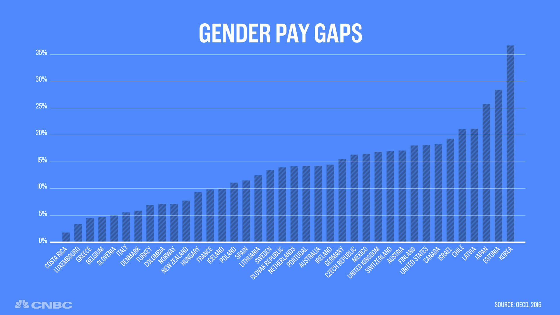 Companies move to bridge gender gap in pay, but do your homework