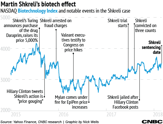 Martin Shkreli's legacy: Shaping the drug pricing debate