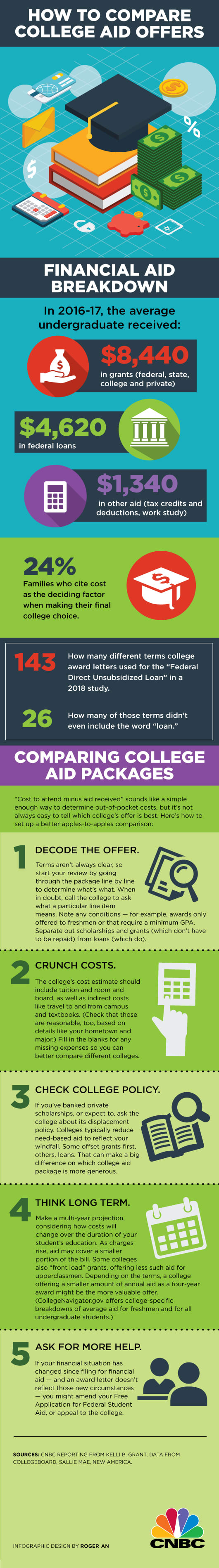 Comparing college aid offers INFOGRAPHIC