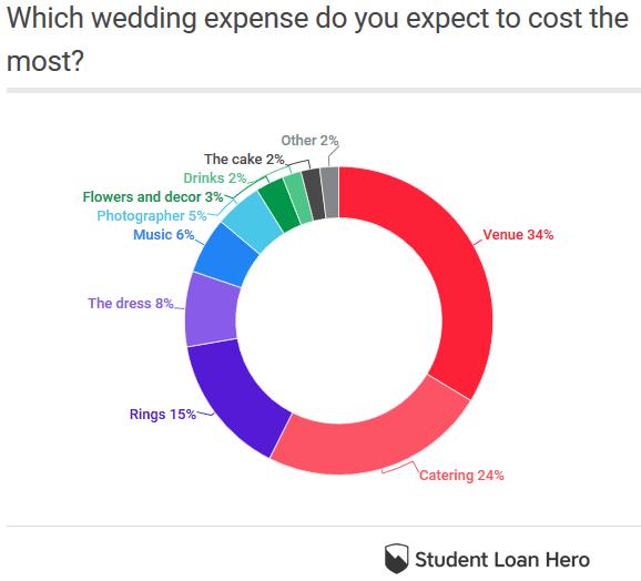Which wedding expense do you expect to cost the most?