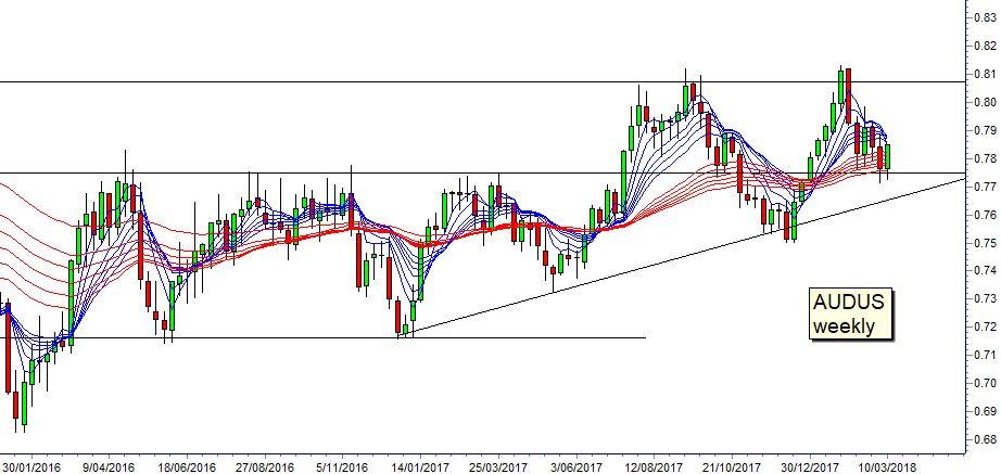 Guppy chart 180312 Asia