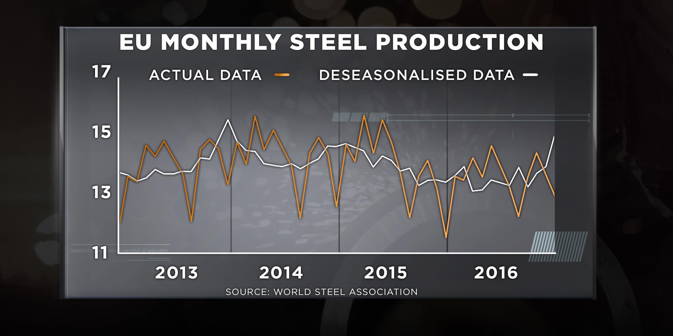 EU steel production