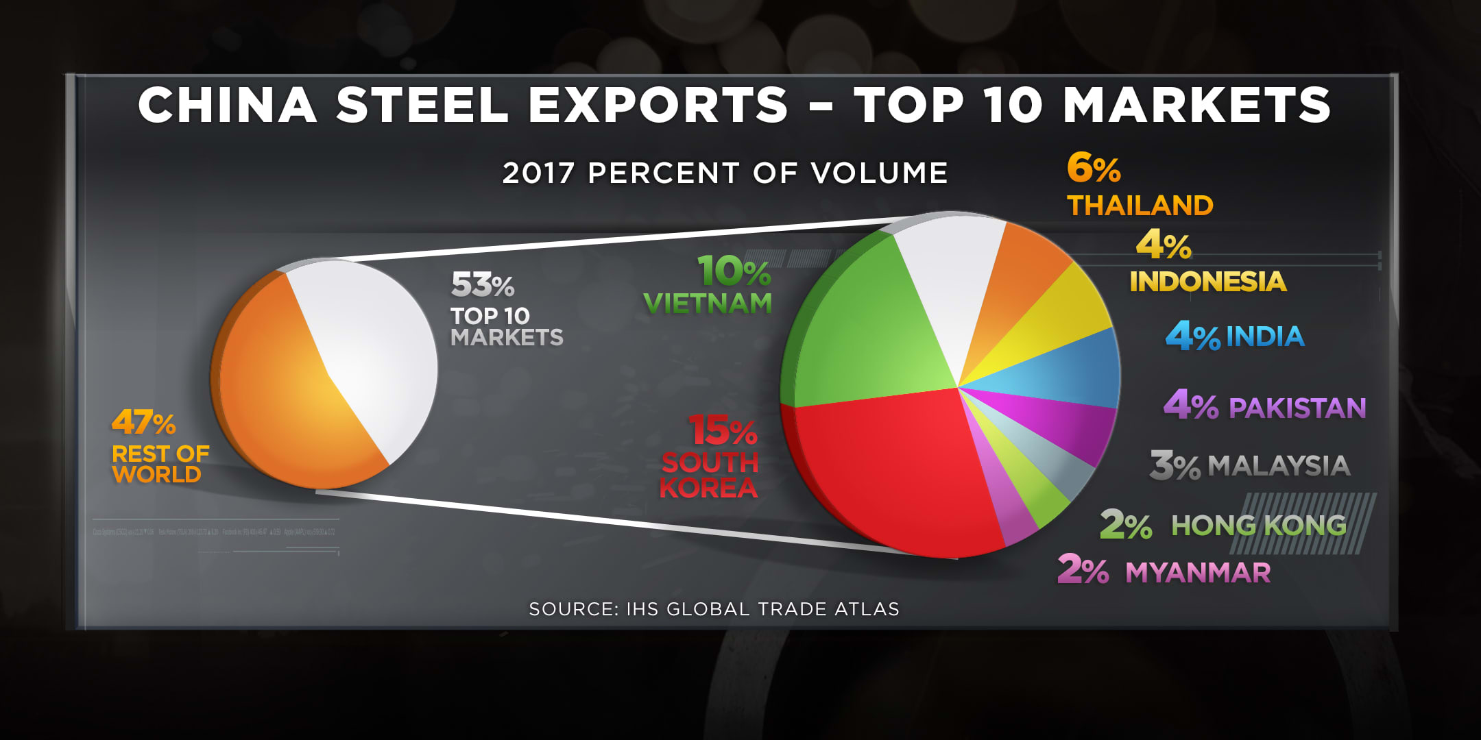 China steel exports