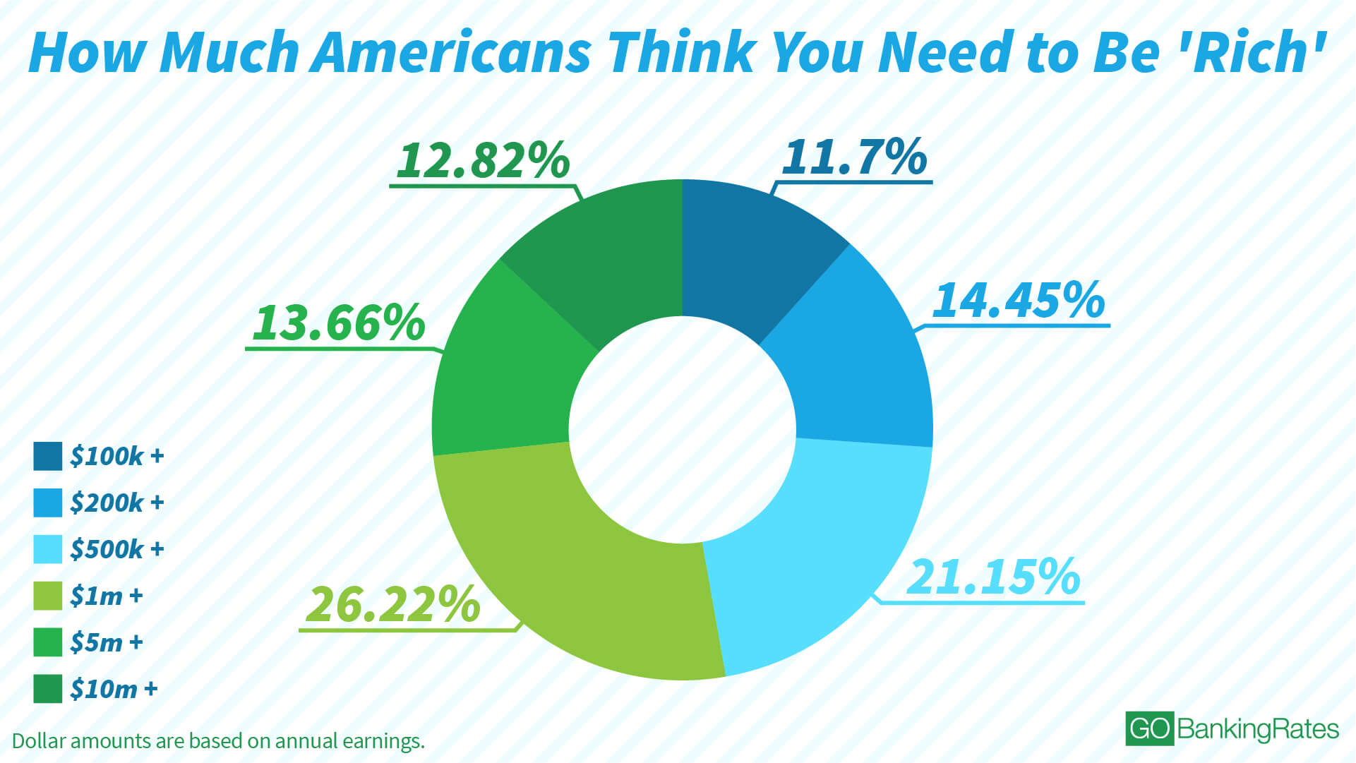 How much you need to earn to be rich in America