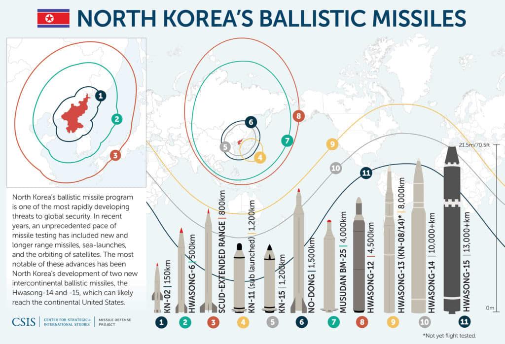 North Korea's Ballistic Missiles graphic 180315