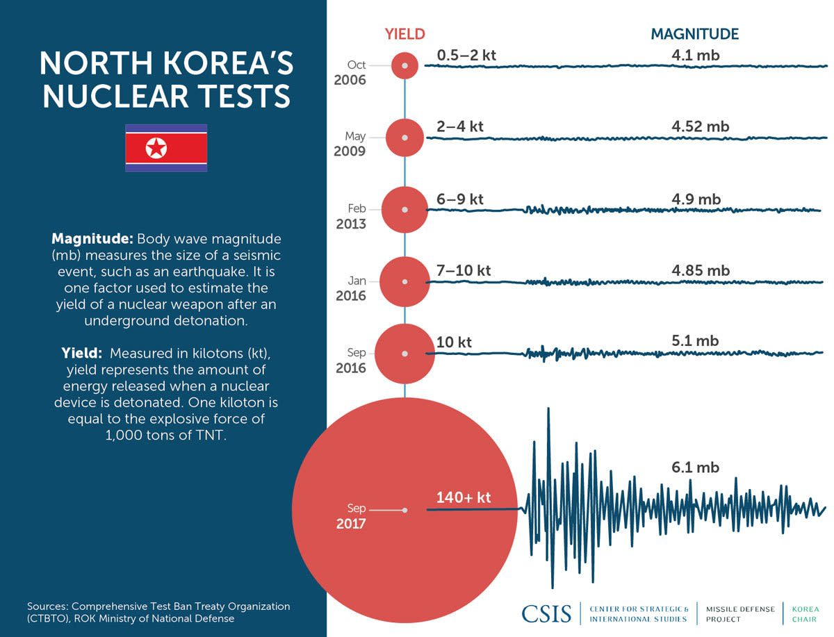 North Korea's Nuclear tests graphic