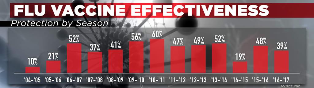 ONE TIME USE: Flu vaccine effectiveness