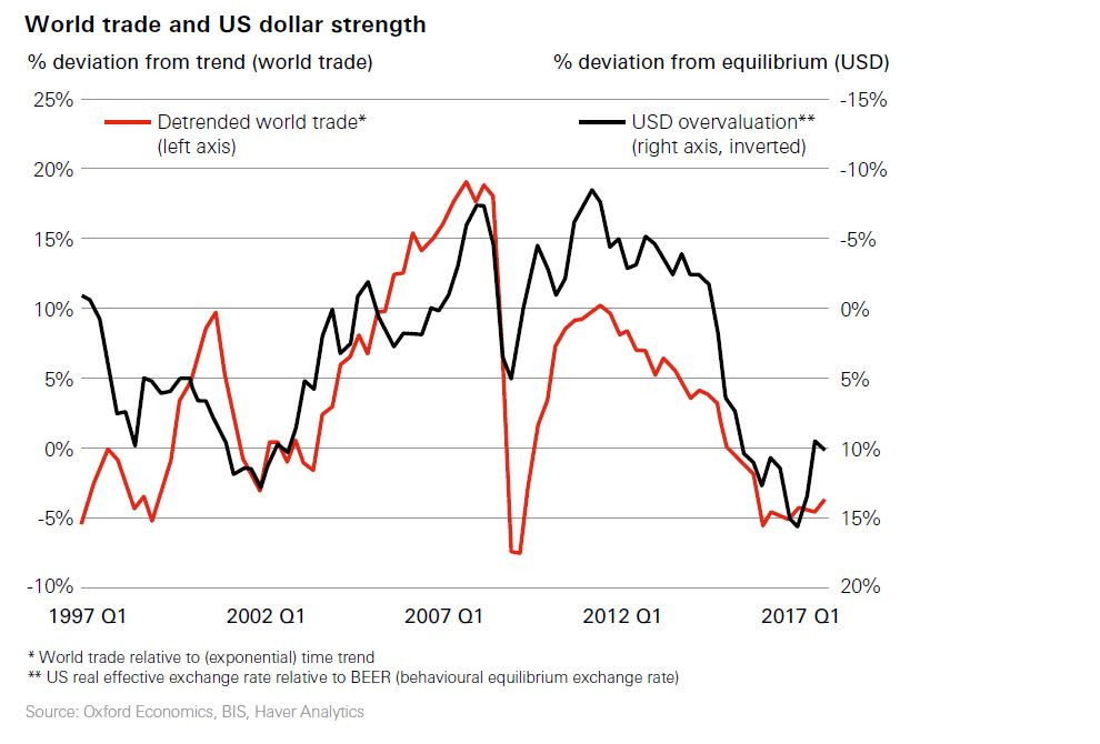 HSBC: Firms are adapting business to trade protectionism
