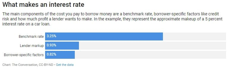 What makes a rate