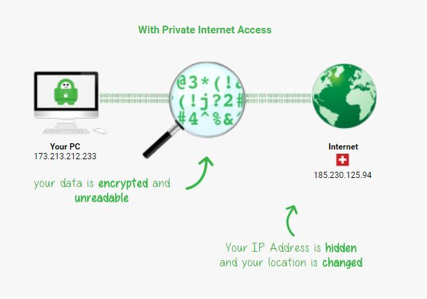 CNBC Tech: VPN PIA