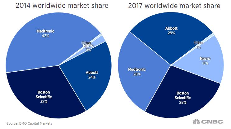 SCS WW market share LAVITO 180327 EC