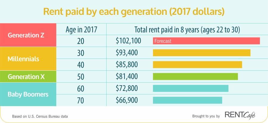 RentCafe rent by each gen