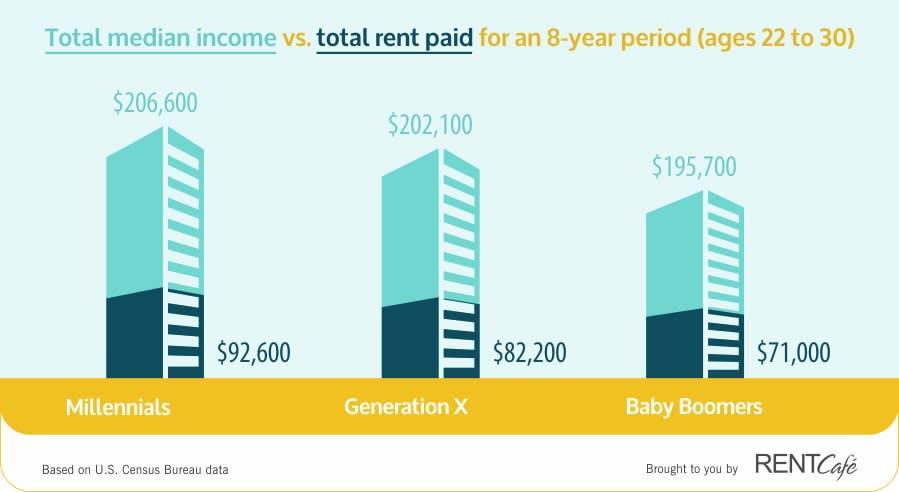 RentCafe rent vs income