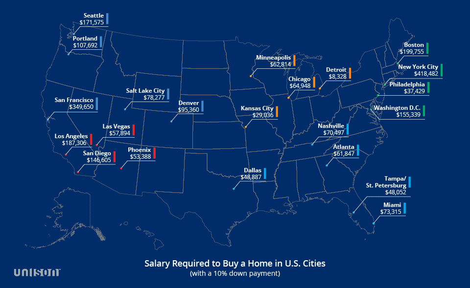 Chart asset: Unison salary to buy a house