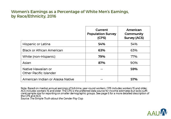 Premium: Women's Earnings Compared to Men's