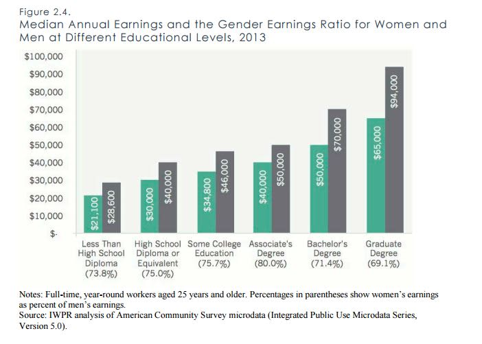 6 ways to convince a skeptic the pay gap is real