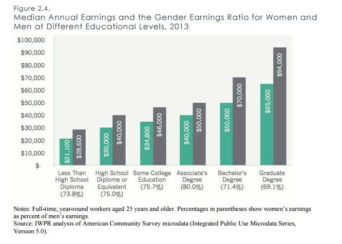 IWF  women men education pay gap chart