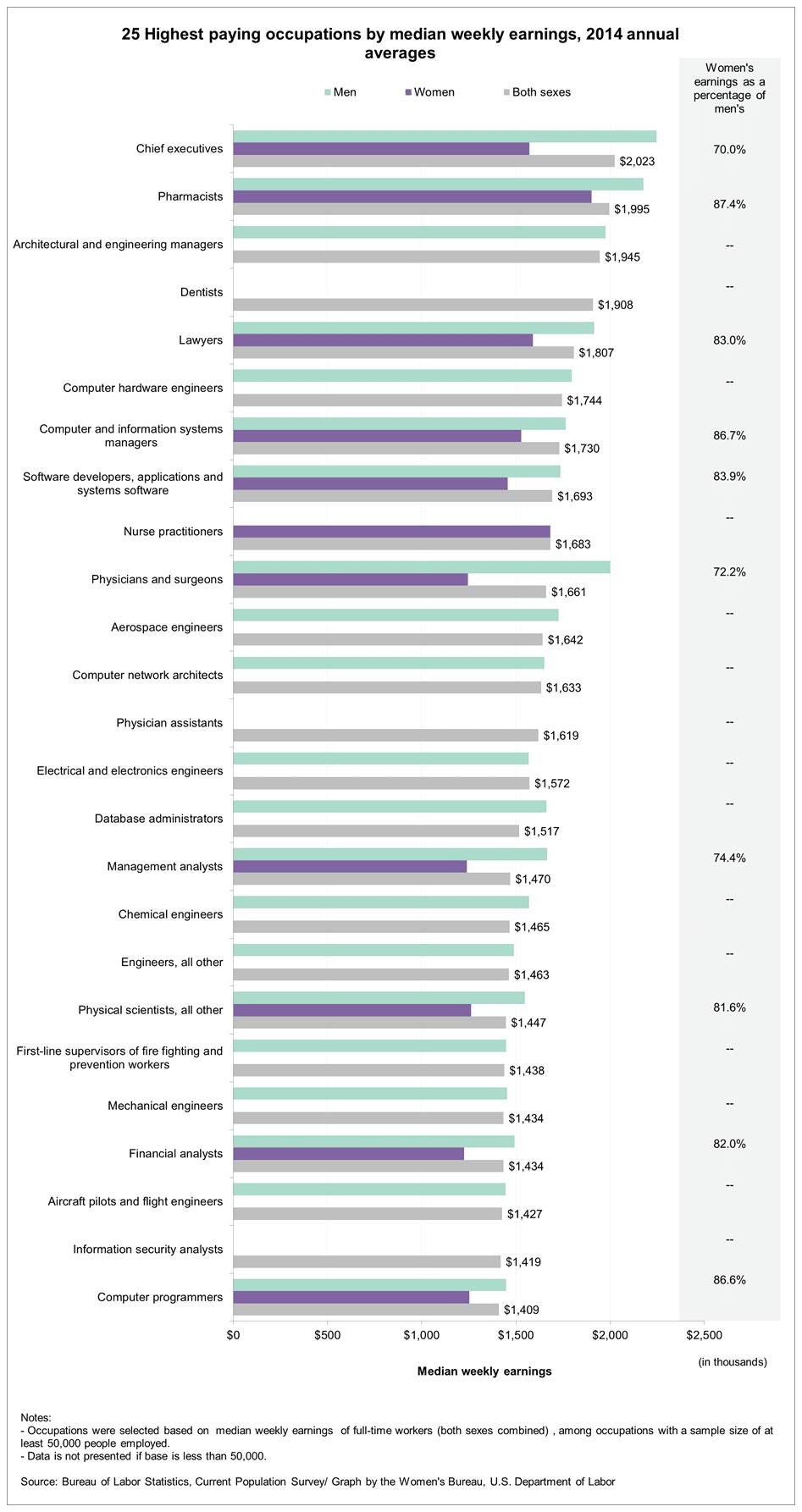 Chart asset: BLS highest paying jobs