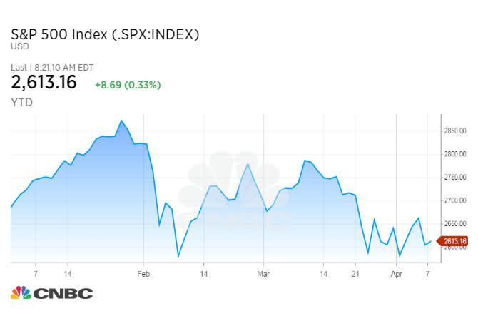 s and p chart close april 9 18 obrien