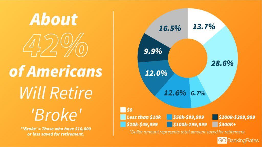 GBR: Retire broke