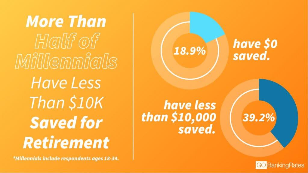 GBR: Half of millennials 10k