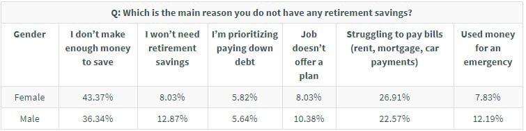 GBR: reason for no savings
