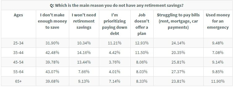 GBR: age reasons for no savings