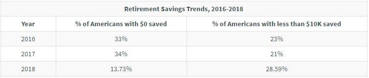 GBR: retirement savings